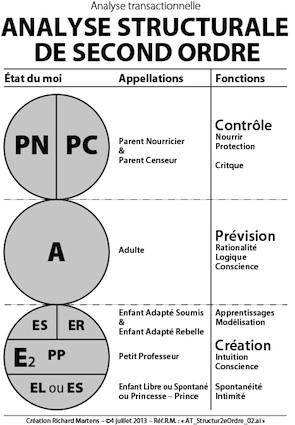 AT_Analyse structurale de 2e ordre. Schéma : ©Richard Martens