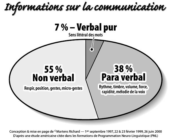 Verbal, para-verbal et non-verbal