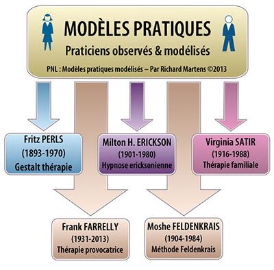 PNL : modèles pratiques. Schéma par Richard Martens