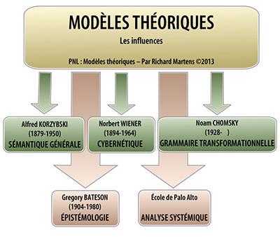 PNL : modèles théoriques, schéma par Richard Martens