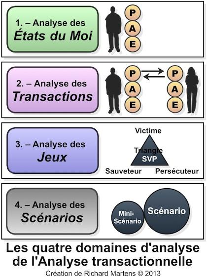 AT : 4 domaines d'analyse par R. Martens