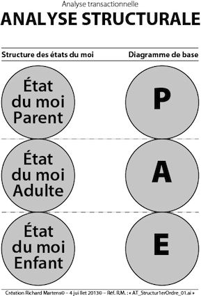 AT_AnalyseStructuraleDu1erOrdre_PAE