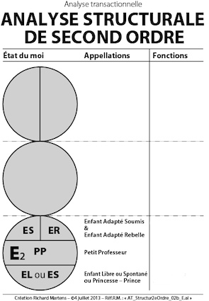 AT_Schema de l'Analyse Structurale de 2e Ordre : Enfant
