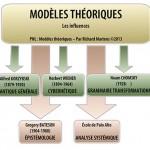 PNL : ModèlesTheoriques, schéma par Richard Martens