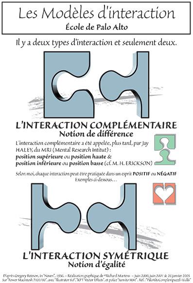 Modèle d'intéraction : complémentaire & symétrique. Schéma de Richard Martens