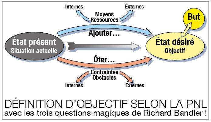 Définition d'objectif en PNL selon Richard Bandler : Etat Présent et Etat désiré. Schéma de Richard Martens