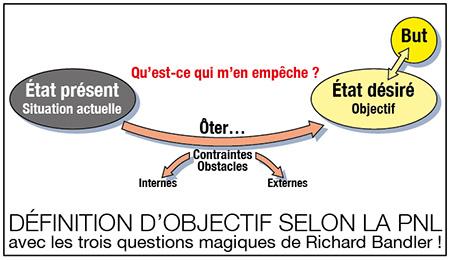 """Définition d'objectif : """"Qu'est-ce qui m'en empêche ?"""". Schéma de Richard Martens"""