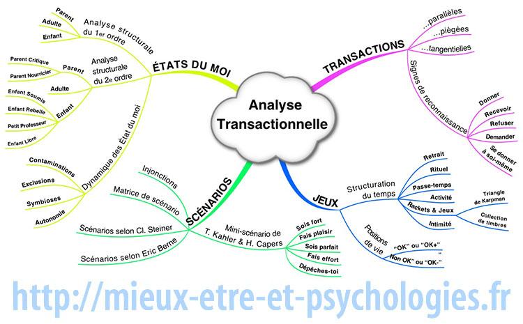 Les grandes lignes de l'Analyse transactionnelle. Carte mentale de Richard Martens ©2014.