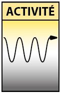 Schéma d'Analyse Transactionnelle par Richard Martens. 6 façons de passer le temps : l'Activité.